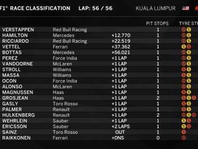 莱科宁引擎故障未能发车 f1马来西亚站正赛