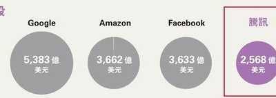 腾讯市值逼2万亿亚洲第一 腾讯什幺时候上市