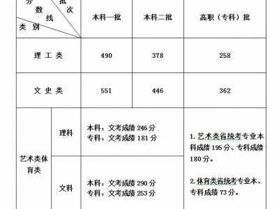 福建2018年高考成绩24日下午揭晓 福建高考切线