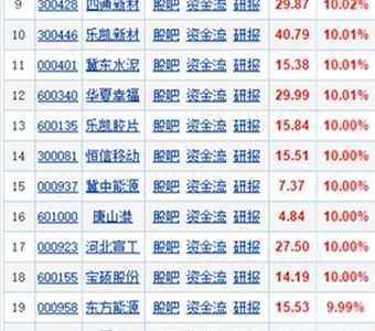 雄安概念股一飞冲天 070027