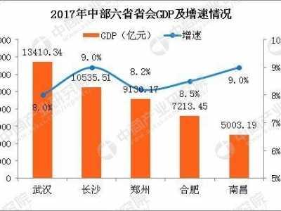 武汉长沙经济抢眼 中部六省经济