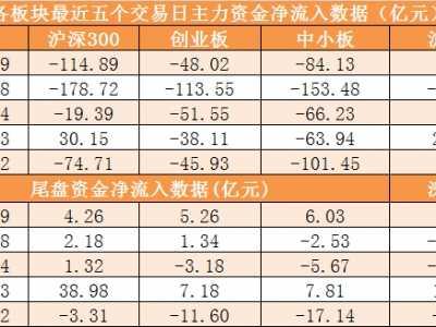 主力资金净流出379亿元 龙虎榜的股票