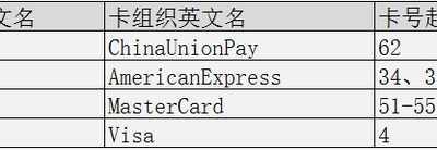 银行卡号的编码规则及其应用 用户账号规则