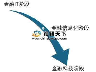 2019年中国金融软件行业现状与发展趋势分析 金融行业的发展前景