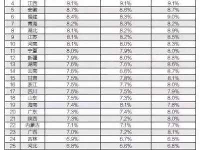 12.9运动 贵州88个县区市的GDP总值排名出来了 安龙2015