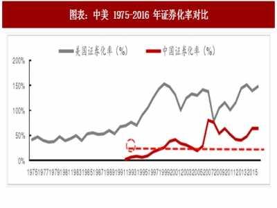 2018年中美证券行业市场现状对比及发展潜力分析 中国证券业现状