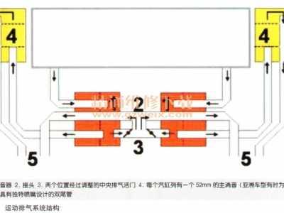 保时捷Carrera 4S运动排气故障检修 保时捷boxster运动排气声音