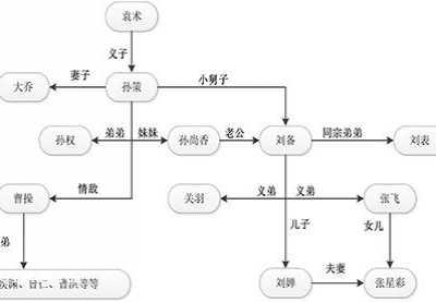 没想到的三国袁术是所有人的爸爸 刘备和袁术谁辈分大