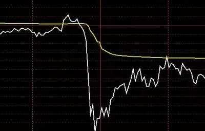 """机构""""一键卖出"""" 一键卖出所有股票"""
