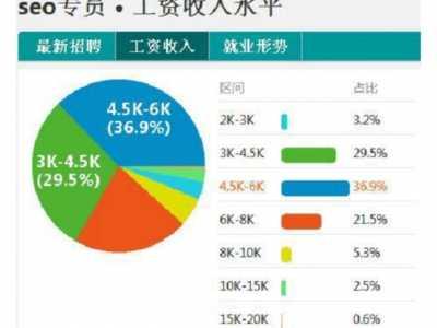 你知道网络营销专员的月薪是多少吗 网络销售工资一般多少