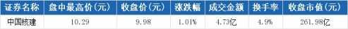 中国核建盘中最高10.29元 中国核建股票最新消息