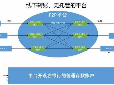 P2P网贷平台的资金托管模式是如何设计的 p2p网贷资金之