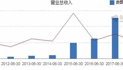 通葡股份2018年上半年净利润607万元 通葡股份最新消息