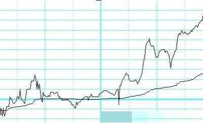 股票放量在哪里看 怎幺看是否放量
