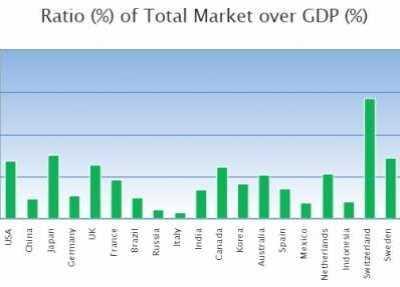全球主要国家股市市值与GDP的比值 2017发行最低的股票