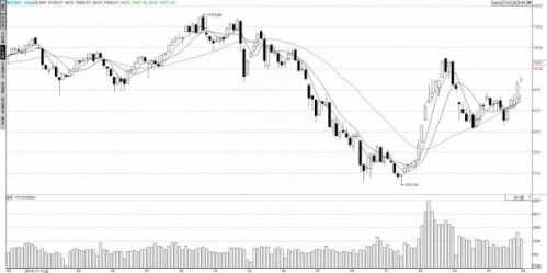 重大利好为何没有暴涨 周末有消失利好股市吗